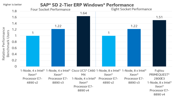 xeon-e7-v4-buisness-processing-sap-sd-windows.png.rendition.intel.web.576.324