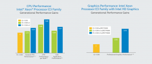 xeon_e3_performance_compare